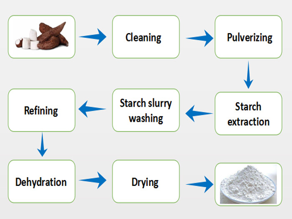how is cassava starch made